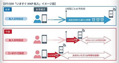 【GEEK News】DTIがMNPを最速の15分で可能にするシステムを開発!