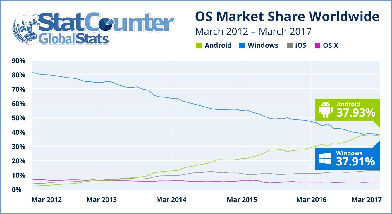【GEEK News】WindowsがAndroidにインターネット利用率で抜かれたみたいだよ。