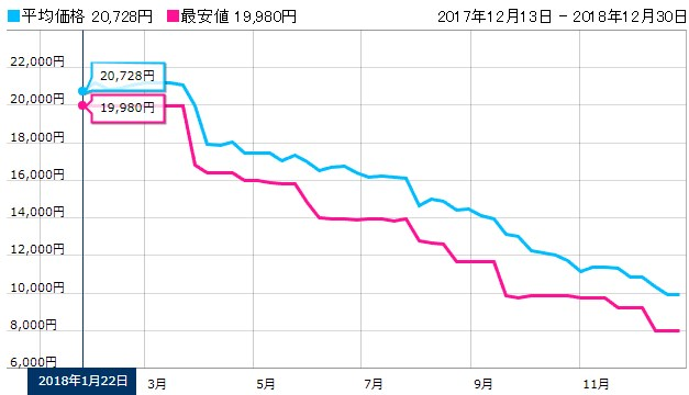 SSDの価格推移